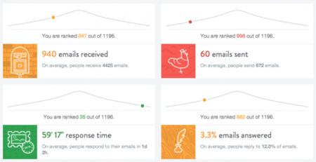 The Inbox Checkup, una ITV para tu actividad en Gmail