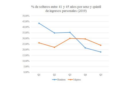 Los hombres más pobres tienen más probabilidades de estar solteros. La hipergamia, en un gráfico