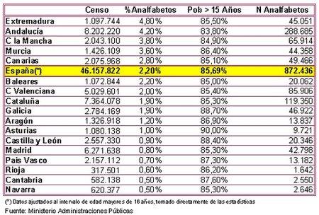 872.400 analfabetos, el 2,2% de la población española mayor de 16 años