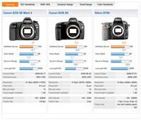 Analizado el rendimiento RAW del sensor de la Canon EOS 5D Mark II