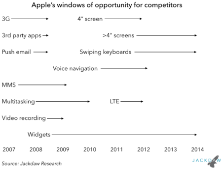 apple-windows-of-opportunity3.png