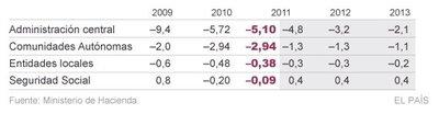 2011 cierra con un déficit del 8,51%