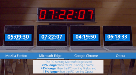 Microsoft Edge Duracion Bateria Laptop