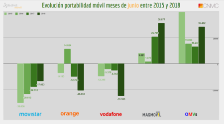 Evolucion Portabilidad Movil Meses De Junio Entre 2015 Y 2018