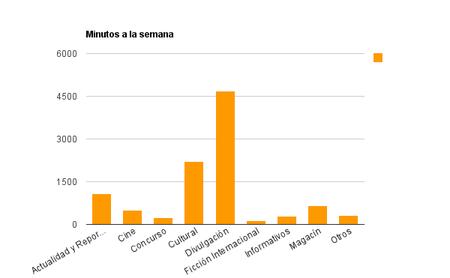 Gráficos La 2