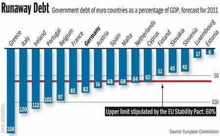 Alemania fracasa en su colocación de bonos y descubre que no es inmune a la crisis