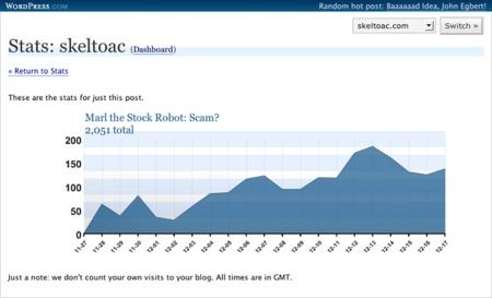 Un ejemplo de estadísticas: el plugin WP Stats