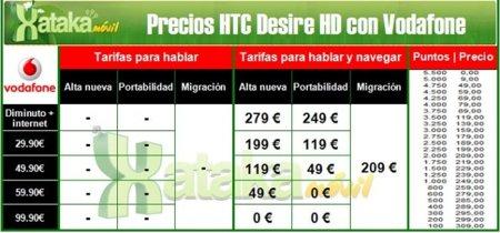 Precios HTC Desire HD con Vodafone