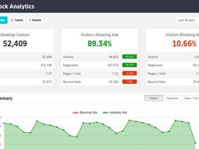 Adblock Analytics: ¿cuántos de tus usuarios están bloqueando publicidad?