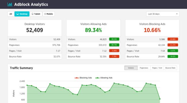 Adblock Analytics