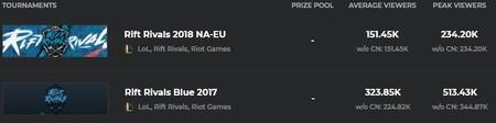 Rift Rivals EU NA