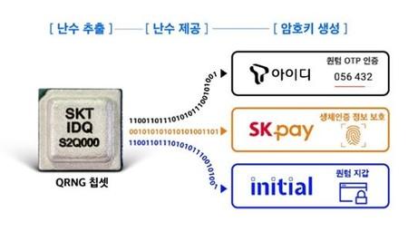 Samsung Galaxy A Quantum Qrng Skt Idq S2q000 Security Chip