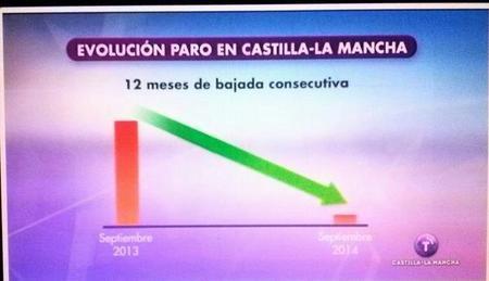 Grafico Castilla La Mancha