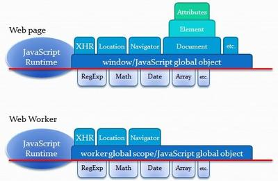 Programar aplicaciones Metro de Windows 8: JavaScript de las aplicaciones