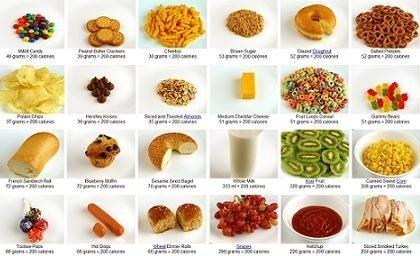 Qu cantidad de un alimento es equivalente a 200 calor as - Calorias que tienen los alimentos ...