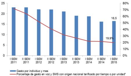 El gasto en telefonía móvil repunta ligeramente tras años de descensos
