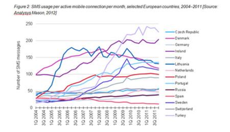 Envío de SMS al mes hasta 2011