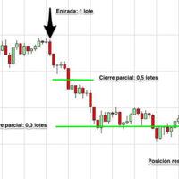 Operando en Forex: Técnicas de gestión monetaria (breakeven, cierre parcial y trailing stop)