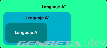La trampa de los lenguajes como superconjuntos de otros lenguajes