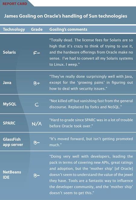 Evaluación de Gosling a las tecnologías de Sun en Oracle
