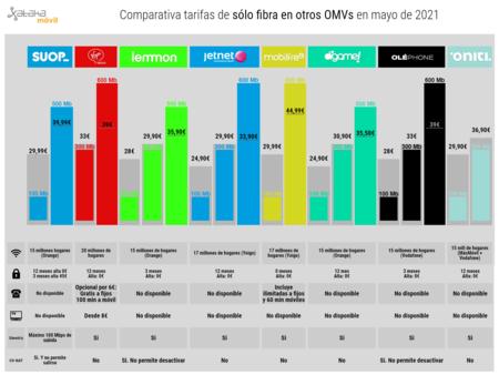 Comparativa Tarifas De Solo Fibra En Otros Omvs En Mayo De 2021