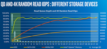 Queue Depth Ssd Optane Performance