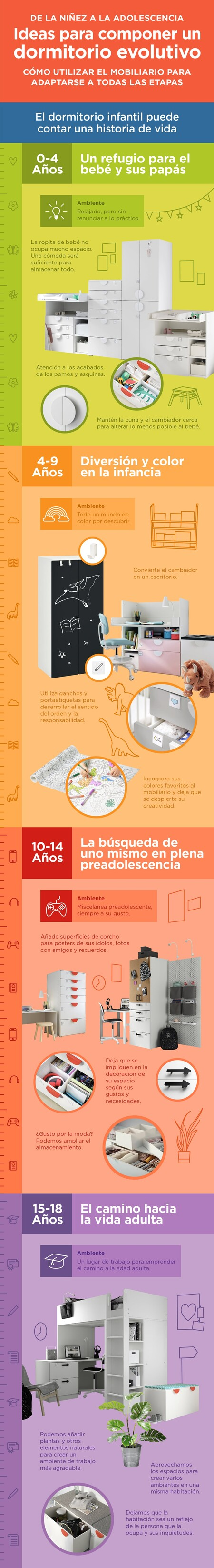 Infografia Ikea Dormitorio Evolutivo Cambios Min