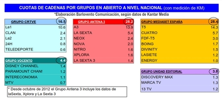 ranking grupos