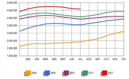 El paro baja en julio, pero menos que el año pasado
