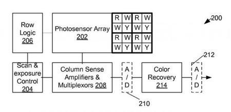 OmniVision ha patentado un nuevo sensor BSI sin filtro de color