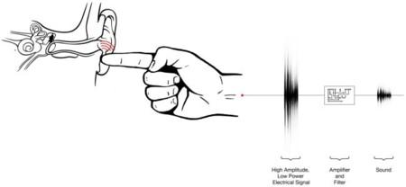Disney juega a los secretos con un micrófono y un dedo