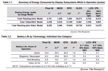 Consumos de batería de la tecnologia IMOD