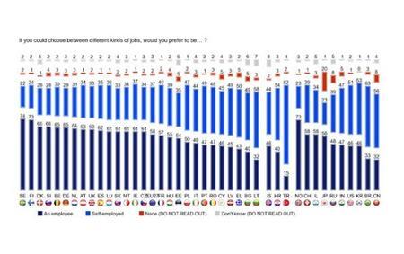 En Europa emprender no entusiasma