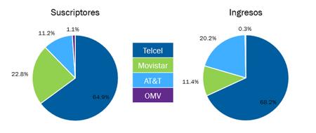 Omvs Mexico Porcentaje Mercado
