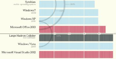 ¿Qué software tiene más líneas de código? [infografía]