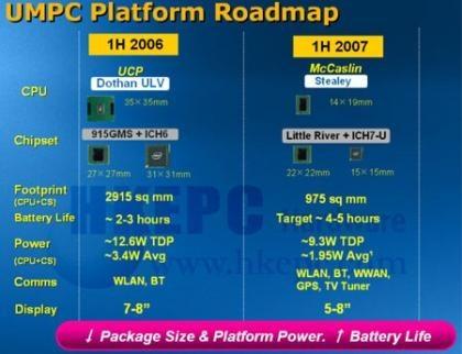 Procesadores Intel para los UMPC
