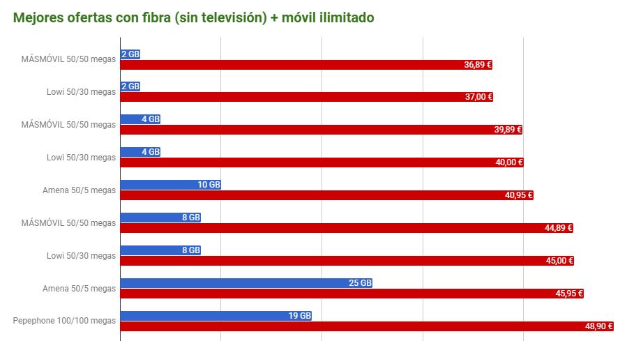 Mejores Ofertas Fibra Movil Sin Television
