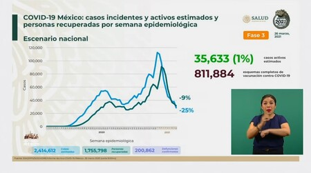 Semaforo Covid Mexico 26 Marzo
