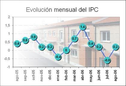 La coste de la vivienda en el IPC
