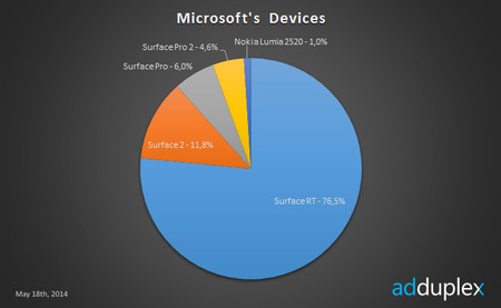 Microsoft Devices AdDuplex