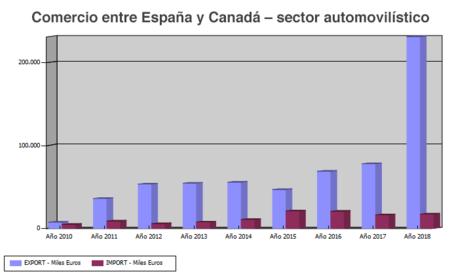 Importaciones y exportaciones del sector automovilístico entre España y Canadá