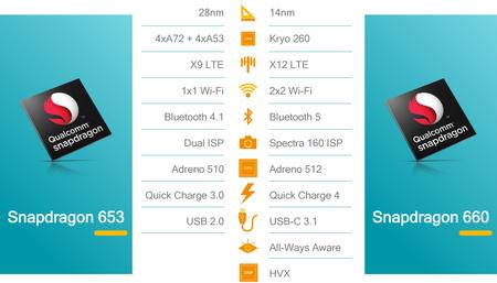 Qualcomm Snapdragon 660 Mejoras