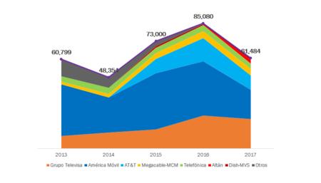 Inversiones Telecomunicaciones Mexico 2017