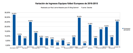 Variacion Ingresos 2016 2015