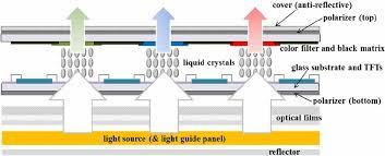 Estructura de un panel LCD