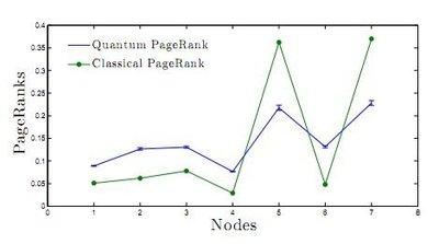 Dos investigadores españoles realizan un algoritmo cuántico de búsqueda web