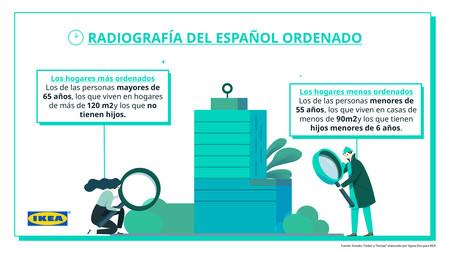 Infografia Ikea Estudio Orden Y Tiempo