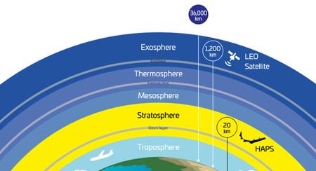 """Google y Softbank se alían para colocar globos, drones y antenas móviles en la estratosfera"""""""