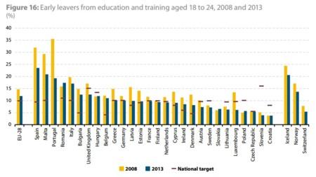 Eurostat: abandono escolar en Europa 2014