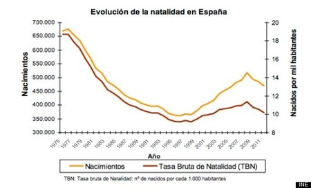 Datos INE